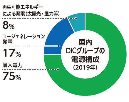 Electric Power Used by the DIC Group in Japan by Energy Source