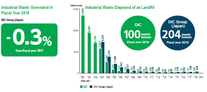 Industrial Waste Generated in Fiscal Year 2018 / Industrial Waste Disposed of as Landfill