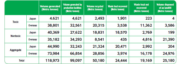 Industrial Waste Discharged by the Global DIC Group in Fiscal Year 2018
