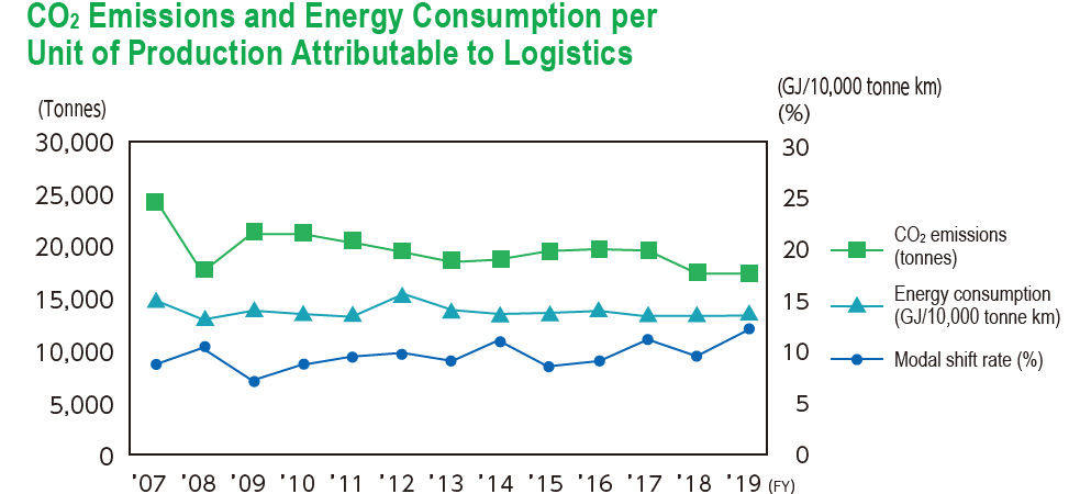 CO2 Emissions and Energy Consumption per Unit of Production Attributable to Logistics