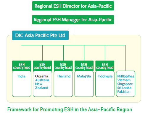 Framework for Promoting ESH in the Asia–Pacific Region