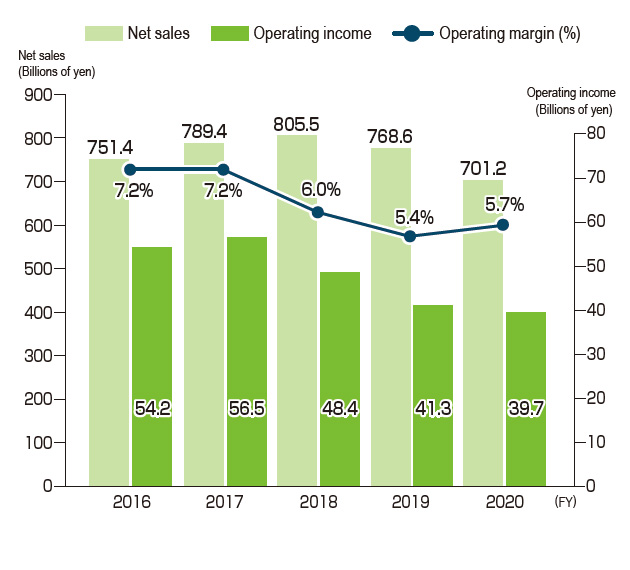Net Sales, Operating Income and Operating Margin