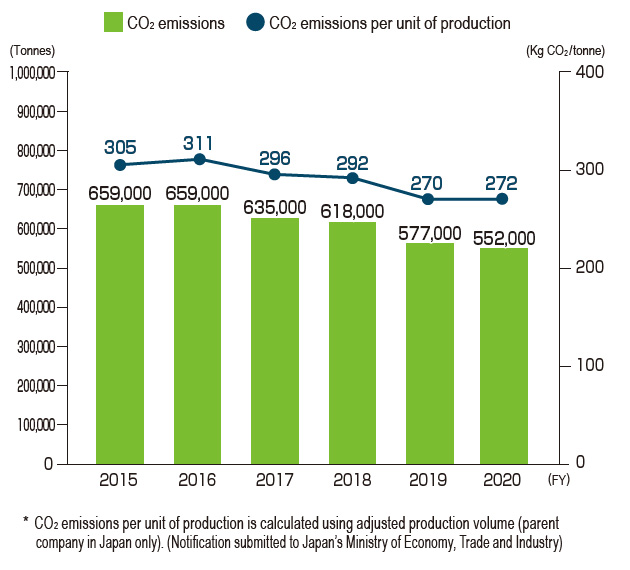 Global CO2 Emissions and CO2 Emissions per Unit of Production (DIC Group)