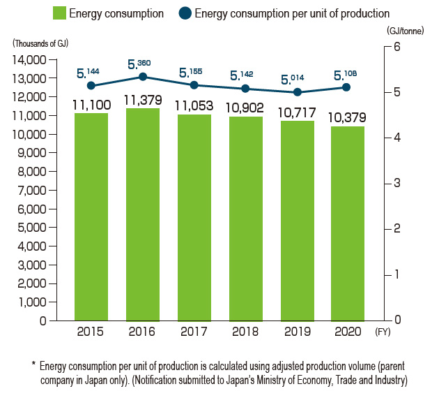 Global Energy Consumption and Energy Consumption per Unit of Production (DIC Group)