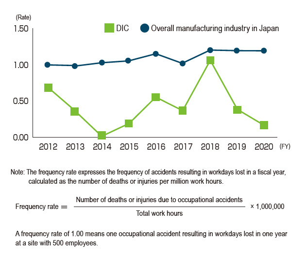 Occupational Accident Frequency Rate (DIC Corporation)