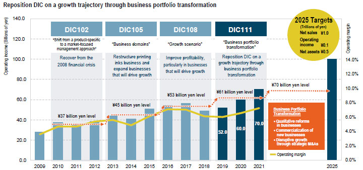 Reposition DIC on a growth trajectory through business portfolio transformation
