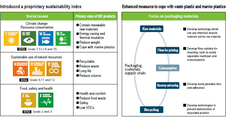 Promoting ESG management, including the setting of numerical targets