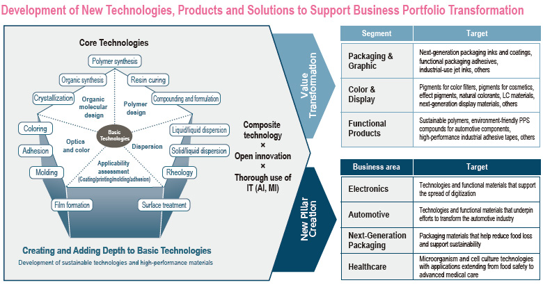 Development of New Technologies, Products and Solutions to Support Business Portfolio Transformation