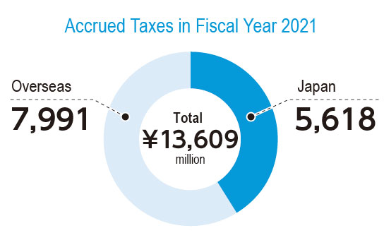 Amount of Accrued Tax in Fiscal Year 2019