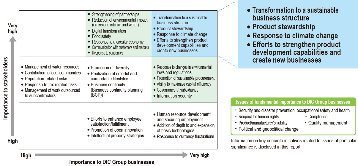 The DIC Group's Materiality Matrix