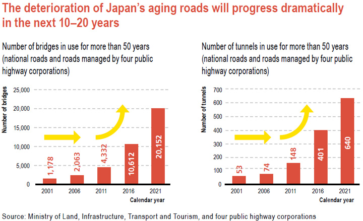 The deterioration of Japan's aging roads will progress dramatically in the next 10–20 years