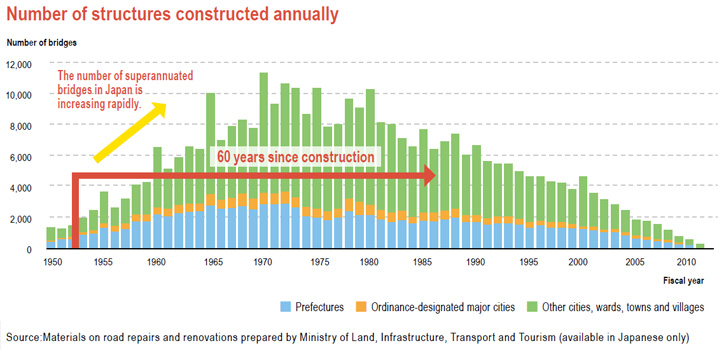Number of structures constructed annually