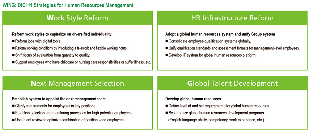 WING: DIC111 Strategies for Human Resources Management