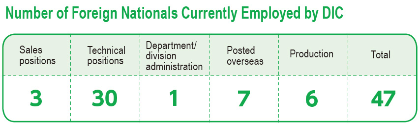 Number of Foreign Nationals Currently Employed by DIC