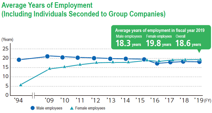 Average Years of Employment (Including Individuals Seconded to Group Companies)