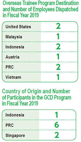 Overseas Trainee Program Destination and Number of Employees Dispatched in Fiscal Year 2019